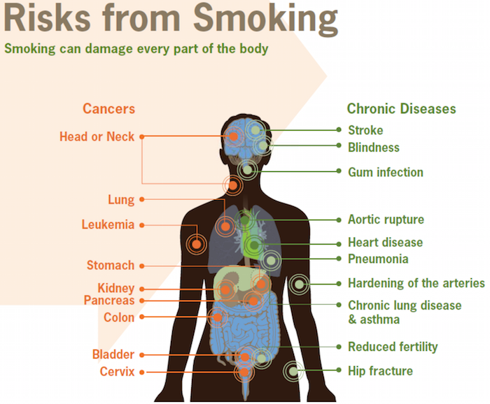 smoking-risks